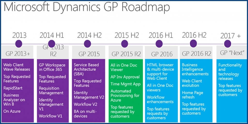 Dynamics-GP-2016-Roadmap