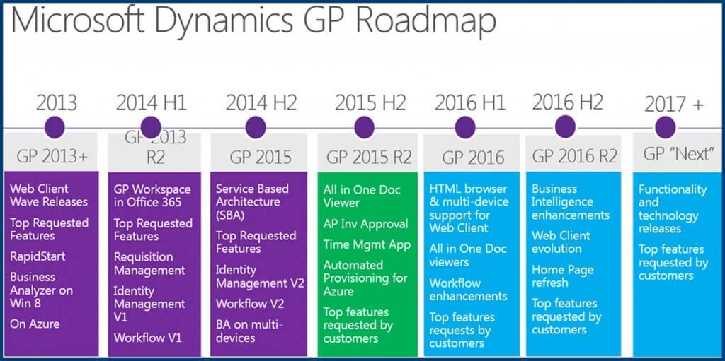 Dynamics-GP-2016-Roadmap