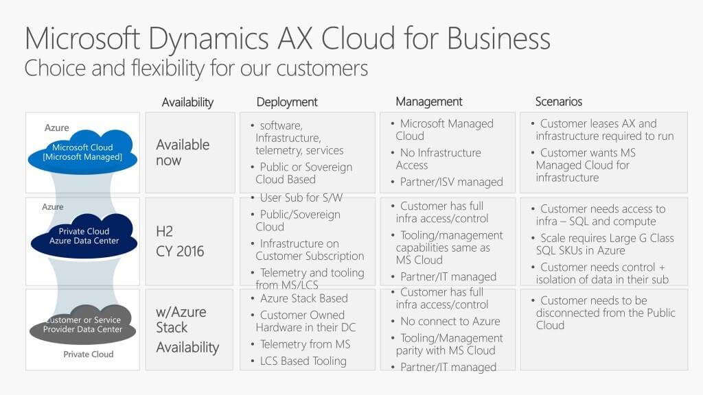 New-Dynamics-AX-Cloud-availability