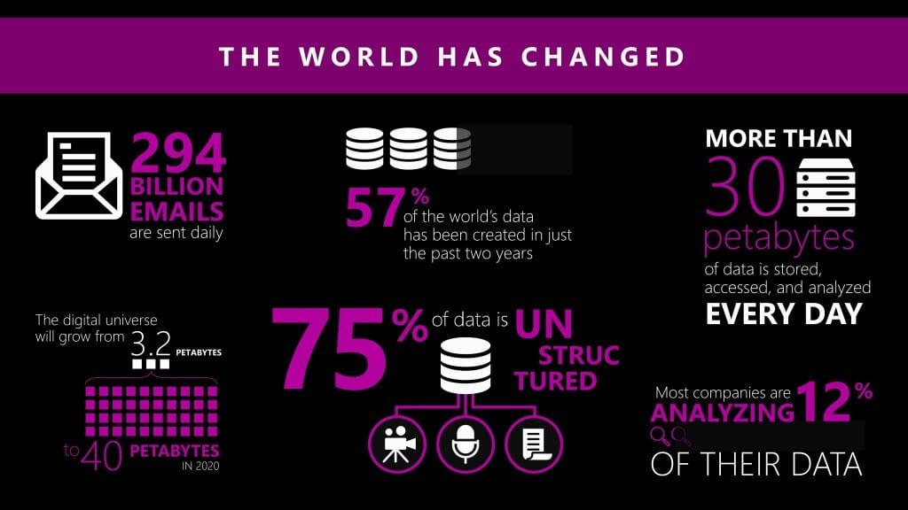Dynamics NAV 2016 The World Has Changed