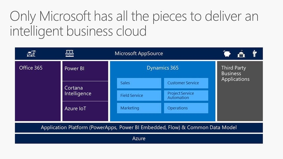 Dynamics 365 and Dynamics CRM Spring Wave update webinar with Microsoft