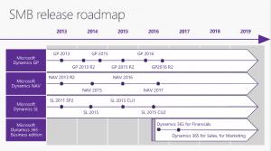 NAV Dyn365 ERP Roadmap