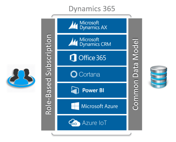 Where to find the latest AX and Dynamics 365 information