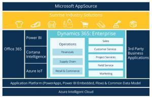 Microsoft Dynamics AX Common Data Model