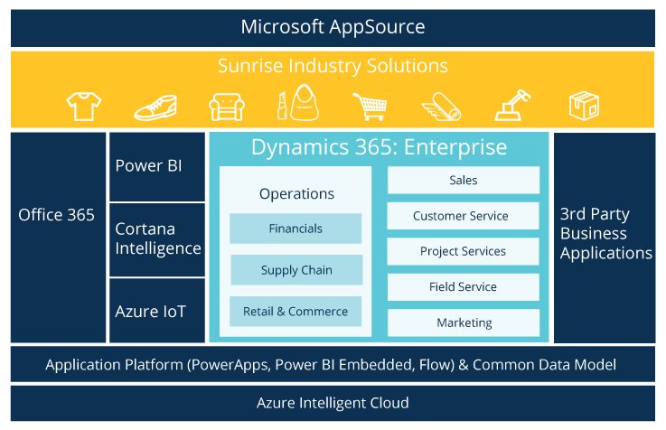 AX and Dynamics 365 update with Microsoft UK
