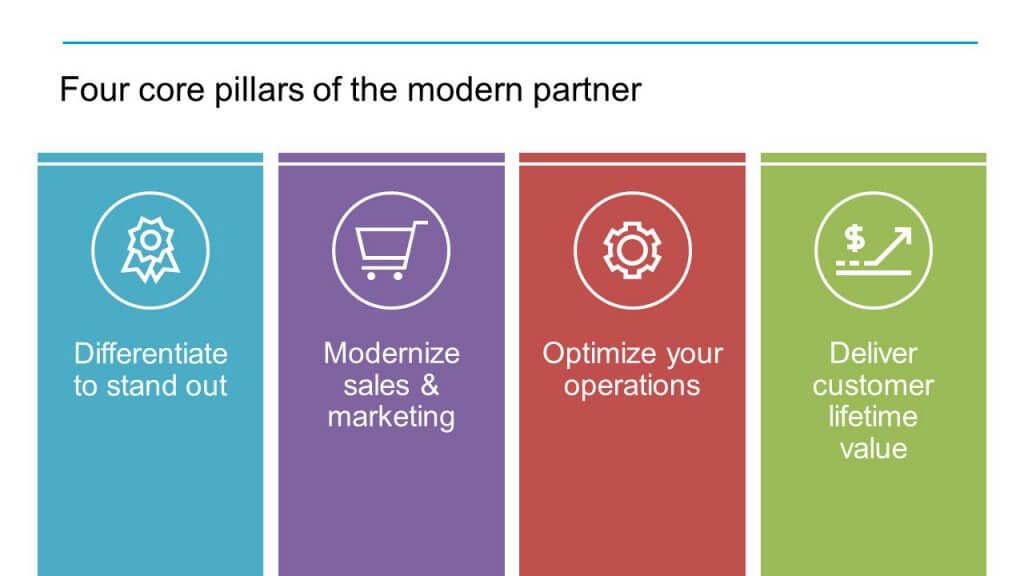 The Four core pillars of the modern partner