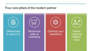 The Four core pillars of the modern partner