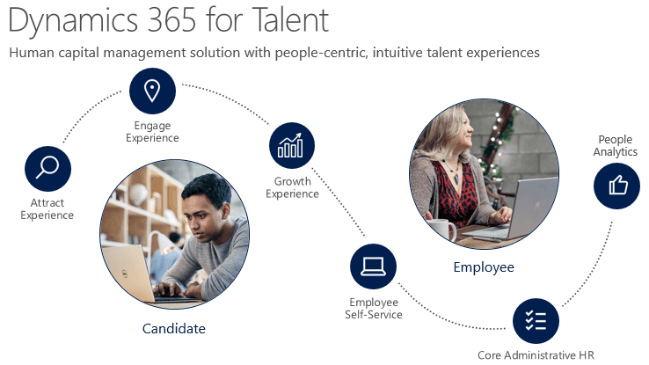 Webinar: Dynamics 365 for Talent