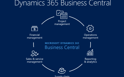 Reselling Dynamics 365 Business Central